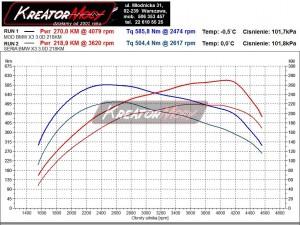 Wykres mocy BMW X3 E83 3.0d 218 KM
