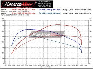 Wykres Skoda Octavia 3 1.6 TDI 105 KM