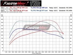 Wykres mocy Volvo S60 2.4d 126 KM