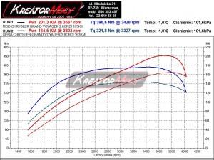 Wykres mocy Chrysler Grand Voyager RT 3.0 CRD 163 KM