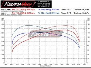 Wykres mocy Isuzu D-MAX 3.0D 164 KM