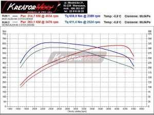 Wykres mocy AUDI A6 C7 3.0 TDI CR 245 KM