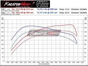 Wykres mocy BMW E90 318d 136 KM