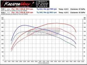 Wykres mocy Skoda Octavia III 2.0 TDI 150 KM