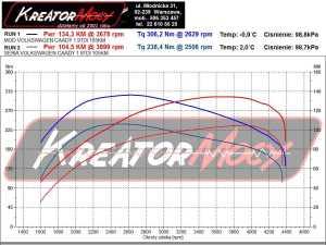 Wykres mocy VW Caddy 1.9 TDI 105 KM