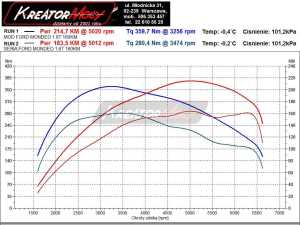 Wykres mocy Ford Mondeo MK4 1.6 Turbo 160 KM