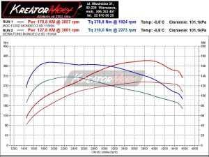 Wykres mocy Ford Mondeo MK4 2.0 TDCI 115 KM