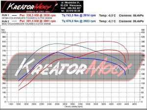 Wykres mocy VW Touareg II 4.2 TDI 340 KM