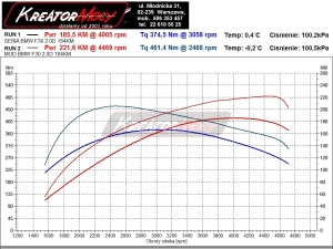 Wykres mocy BMW 3 F30 2.0d 184 KM
