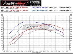 Wykres mocy Infiniti M30d 238 KM