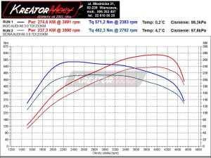 Wykres mocy Audi A6 C6 Allroad 3.0 TDI 233 KM