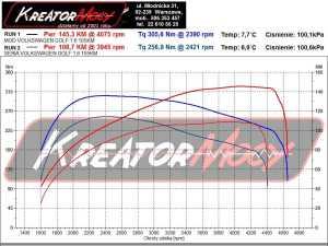 Wykres mocy VW Golf 7 1.6 TDI 105 KM
