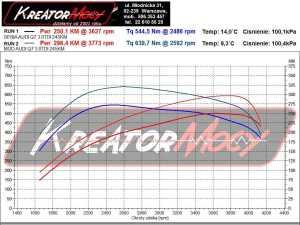 Wykres mocy Audi Q7 3.0 TDI 245 KM