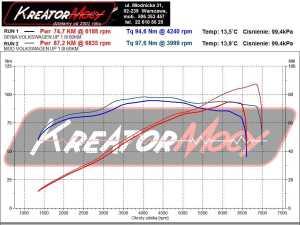 Wykres mocy VW UP 1.0 60 KM