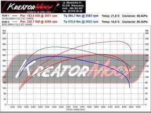 Wykres mocy BMW F30 320d 184 KM