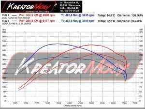 Wykres mocy Saab 9-3 Aero 2.8 V6 280 KM