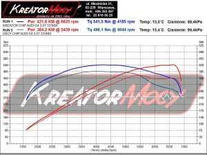 Wykres mocy Audi S4 3.0 TFSI 333 KM S-TRONIC