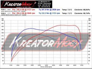 Dynosheet Mercedes W205 C 200 2.0T 135 kW 184 PS