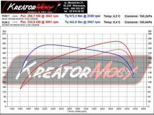 Wykres mocy Hyundai ix55 3.0 CRDI 240 KM