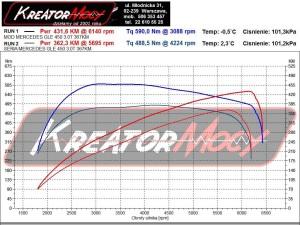 Wykres mocy Mercedes C292 GLE 450 AMG 367 KM