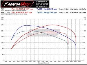Wykres mocy Peugeot Partner II 1.6 HDI 90 KM