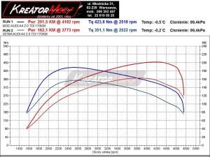 Wykres mocy Audi A4 B8 2.0 TDI CR 170 KM