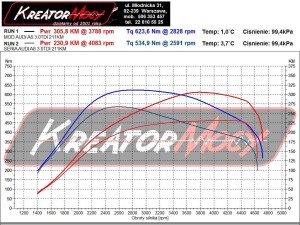 Wykres mocy Audi A8 D4 3.0 TDI 211 KM