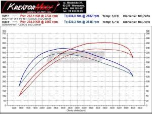 Wykres mocy Infiniti FX30d 3.0d 238 KM