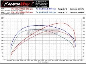 Wykres mocy Seat Leon 5F 2.0 TDI CR 184 KM