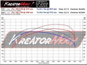 Wykres mocy Jaguar XF 2.2d 190 KM