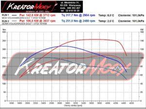 Wykres mocy VW Golf IV 1.9 TDI 100 KM