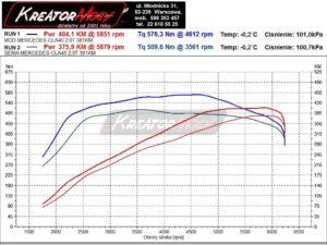 Wykres mocy Mercedes C117 CLA45 AMG 381 KM