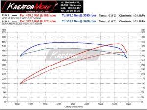 Wykres z hamowni Mercedes W205 C450 AMG V6 367 KM