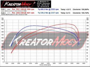 Wykres mocy Mercedes W463 G 350 CDI 3.0 BlueTec 211 KM