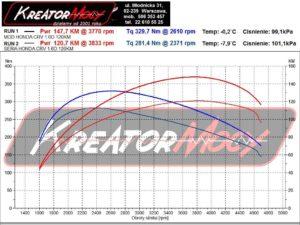 Wykres mocy Honda CRV IV 1.6 i-DTEC 120 KM