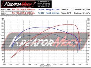 Dynosheet VW Scirocco 2.0 TSI 200 KM