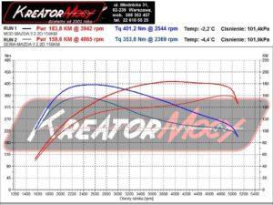 Wykres mocy Mazda 3 III 2.2 Skyactiv-D 150 KM