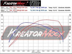 Wykres mocy Fiat Bravo II 1.4 T-JET 150 KM