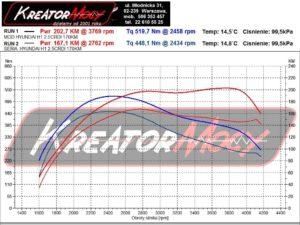 Wykres mocy Hyundai H1 2.5 CRDI 170 KM (DCM3.7)