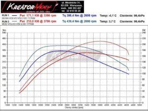Wykres mocy Volvo V50 2.0 D4 177 KM