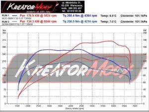 Dyno BMW F30 LCI 318i 1.5 Turbo 136 KM