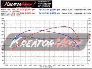 Wykres mocy BMW F10 518d 2.0d 150 KM