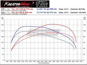 Wykres mocy Peugeot Partner II 1.6 HDI 92 KM 68 kW (EDC17C10)