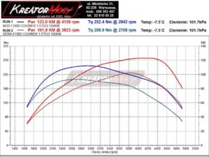 Wykres mocy Ford Transit Courier 1.5 TDCI 100 KM EU6
