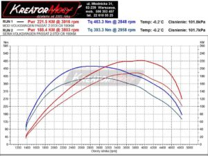 Wykres mocy VW Passat B8 2.0 TDI 190 KM DDAA