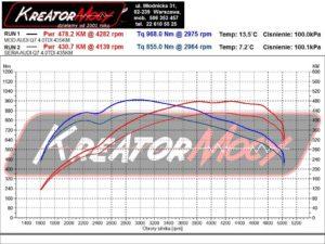 Dynosheet Audi SQ7 4.0 TDI 435 KM 320 kW CZAC