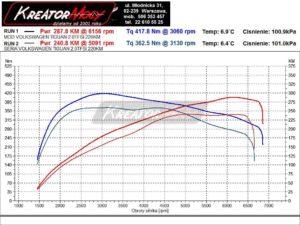Wykres z hamowni Volkswagen Tiguan 2.0 TSI 220 KM 162 kW CHHB